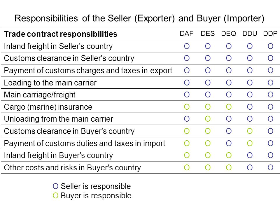 Responsibilities of the Seller (Exporter) and Buyer (Importer)
