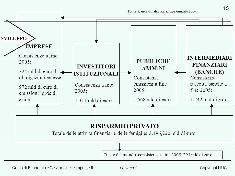 RISPARMIO PRIVATO IMPRESE INTERMEDIARI PUBBLICHE AMM.NI FINANZIARI