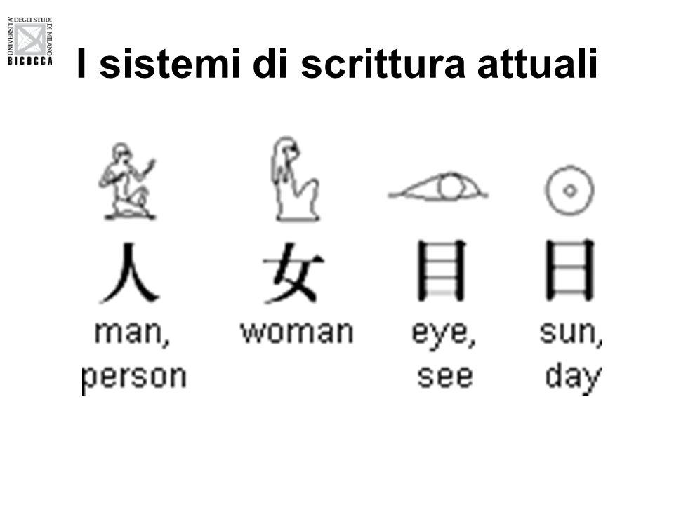 I sistemi di scrittura attuali
