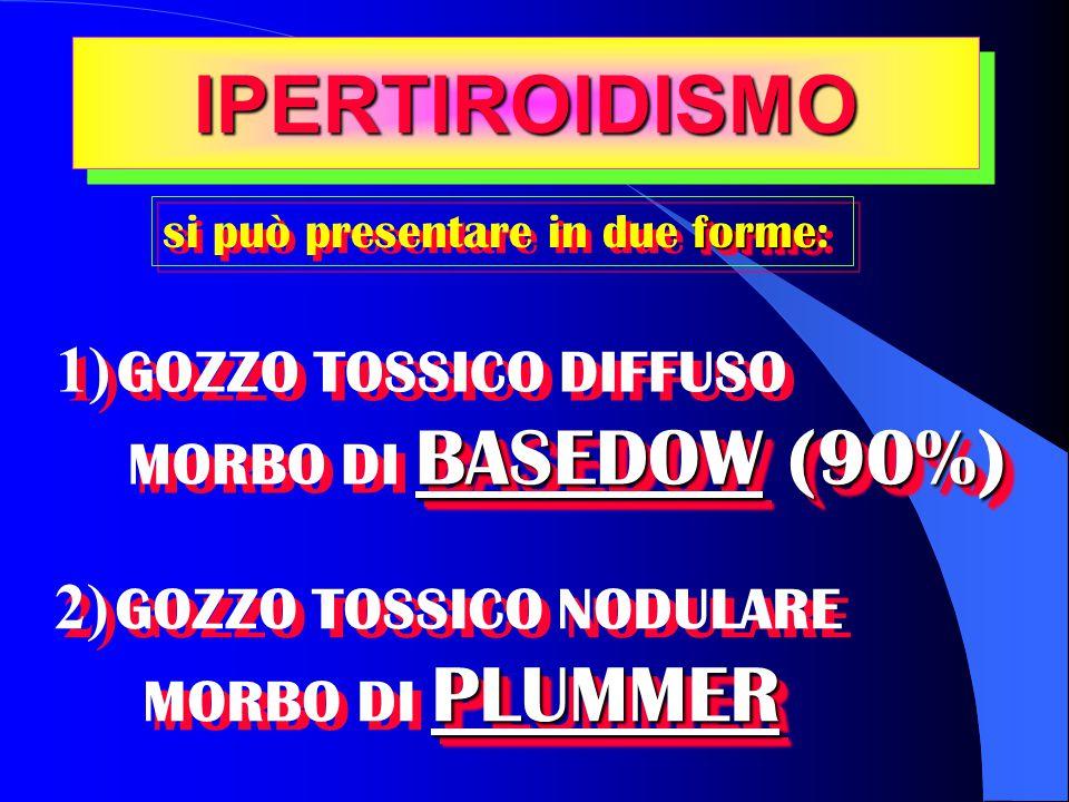 IPERTIROIDISMO 1) GOZZO TOSSICO DIFFUSO 2) GOZZO TOSSICO NODULARE
