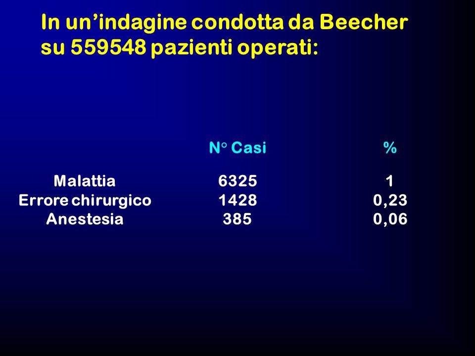 In un'indagine condotta da Beecher su 559548 pazienti operati: