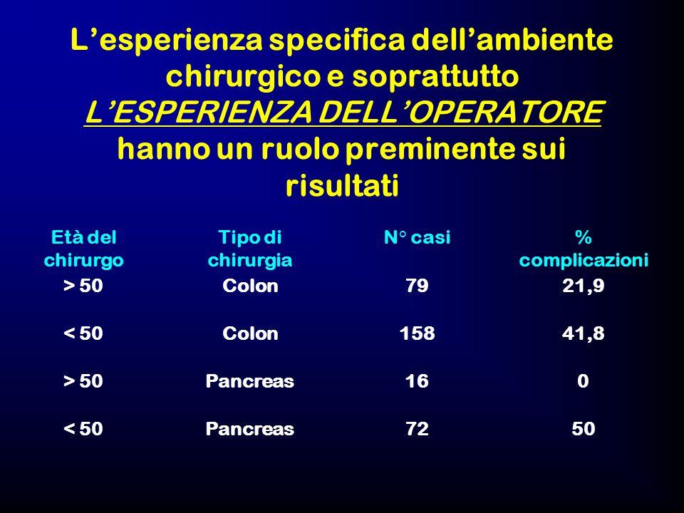 L'esperienza specifica dell'ambiente chirurgico e soprattutto L'ESPERIENZA DELL'OPERATORE hanno un ruolo preminente sui risultati