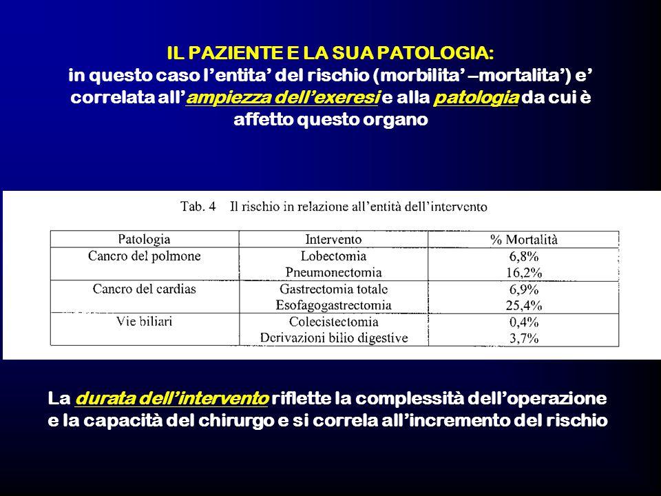 IL PAZIENTE E LA SUA PATOLOGIA: in questo caso l'entita' del rischio (morbilita' –mortalita') e' correlata all'ampiezza dell'exeresi e alla patologia da cui è affetto questo organo