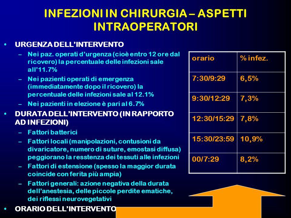 INFEZIONI IN CHIRURGIA – ASPETTI INTRAOPERATORI
