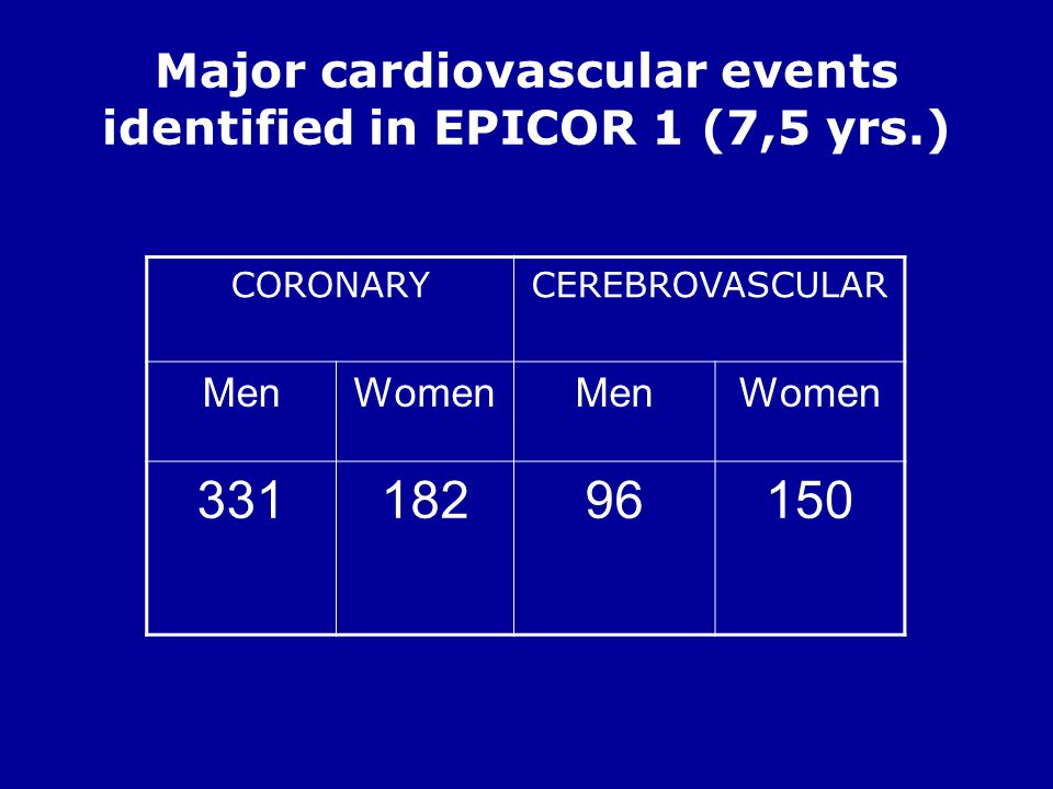 Major cardiovascular events identified in EPICOR 1 (7,5 yrs.)