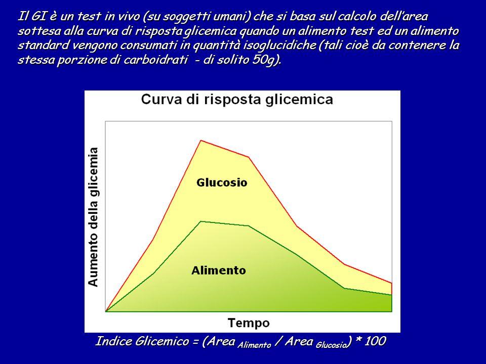 Il GI è un test in vivo (su soggetti umani) che si basa sul calcolo dell'area sottesa alla curva di risposta glicemica quando un alimento test ed un alimento standard vengono consumati in quantità isoglucidiche (tali cioè da contenere la stessa porzione di carboidrati - di solito 50g).