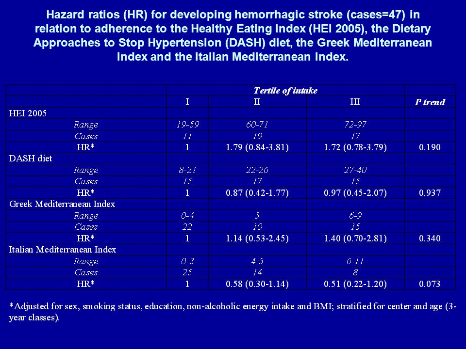 Hazard ratios (HR) for developing hemorrhagic stroke (cases=47) in relation to adherence to the Healthy Eating Index (HEI 2005), the Dietary Approaches to Stop Hypertension (DASH) diet, the Greek Mediterranean Index and the Italian Mediterranean Index.