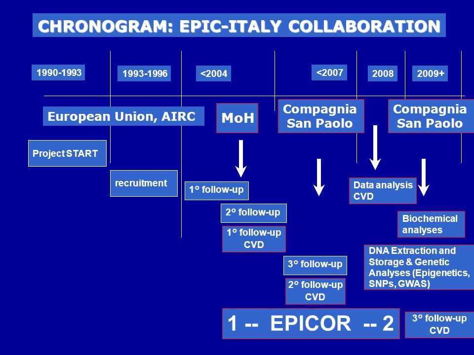 1 -- EPICOR -- 2 CHRONOGRAM: EPIC-ITALY COLLABORATION MoH Compagnia
