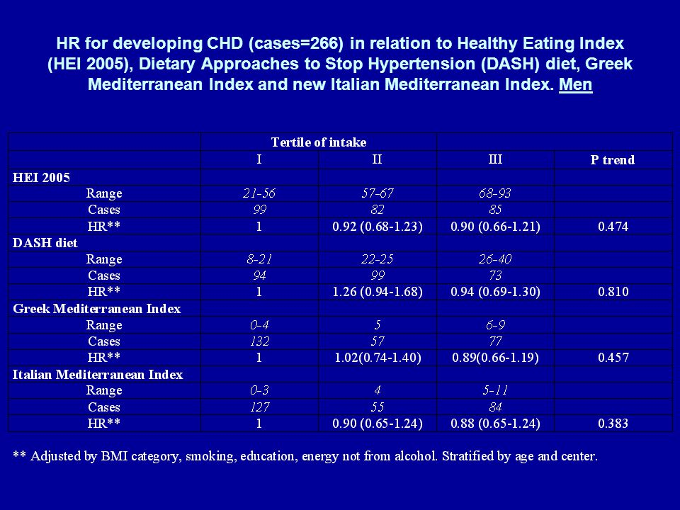 HR for developing CHD (cases=266) in relation to Healthy Eating Index (HEI 2005), Dietary Approaches to Stop Hypertension (DASH) diet, Greek Mediterranean Index and new Italian Mediterranean Index.