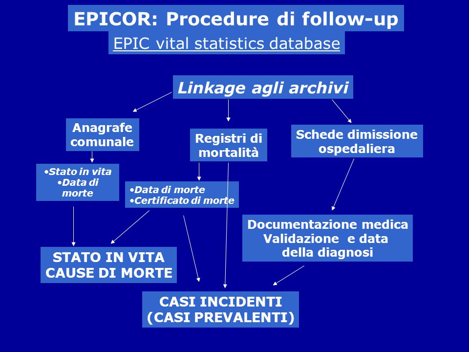 EPICOR: Procedure di follow-up Documentazione medica