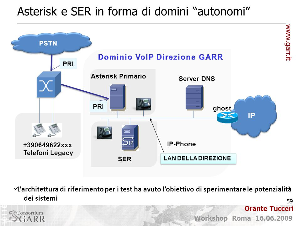 Asterisk e SER in forma di domini autonomi
