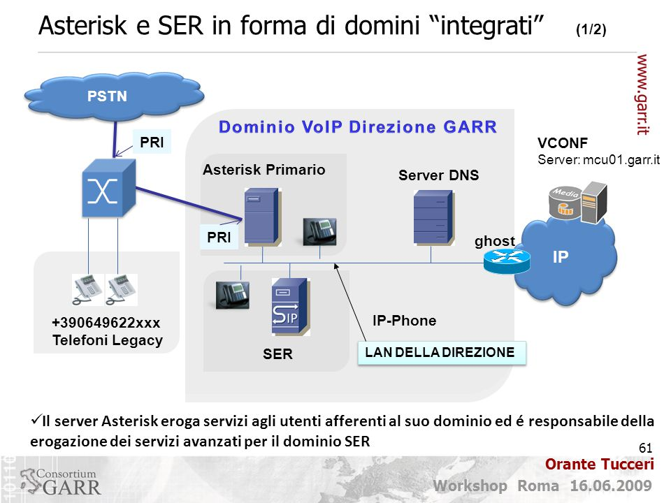 Asterisk e SER in forma di domini integrati (1/2)
