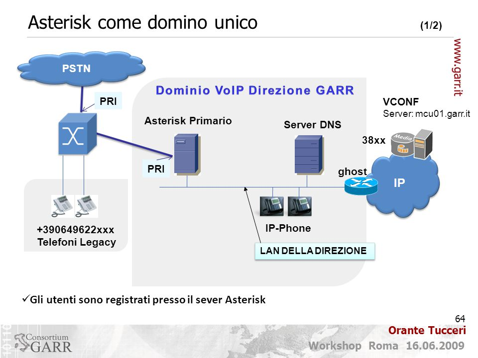 Asterisk come domino unico (1/2)