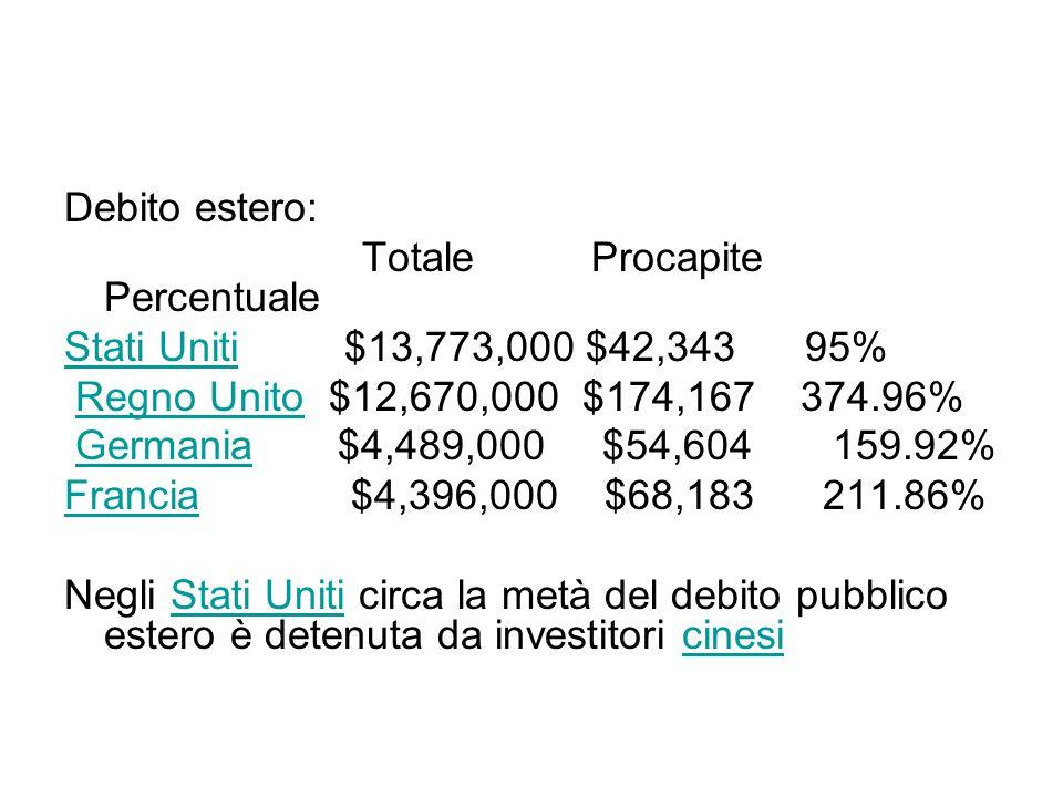 Debito estero: Totale Procapite Percentuale. Stati Uniti $13,773,000 $42,343 95%