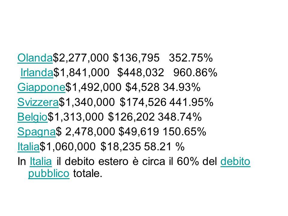 Olanda$2,277,000 $136,795 352.75% Irlanda$1,841,000 $448,032 960.86% Giappone$1,492,000 $4,528 34.93%