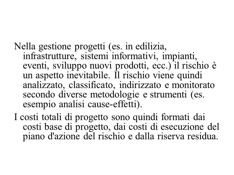 Nella gestione progetti (es