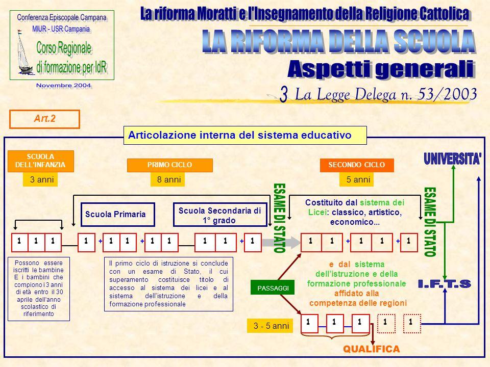 La riforma Moratti e l Insegnamento della Religione Cattolica