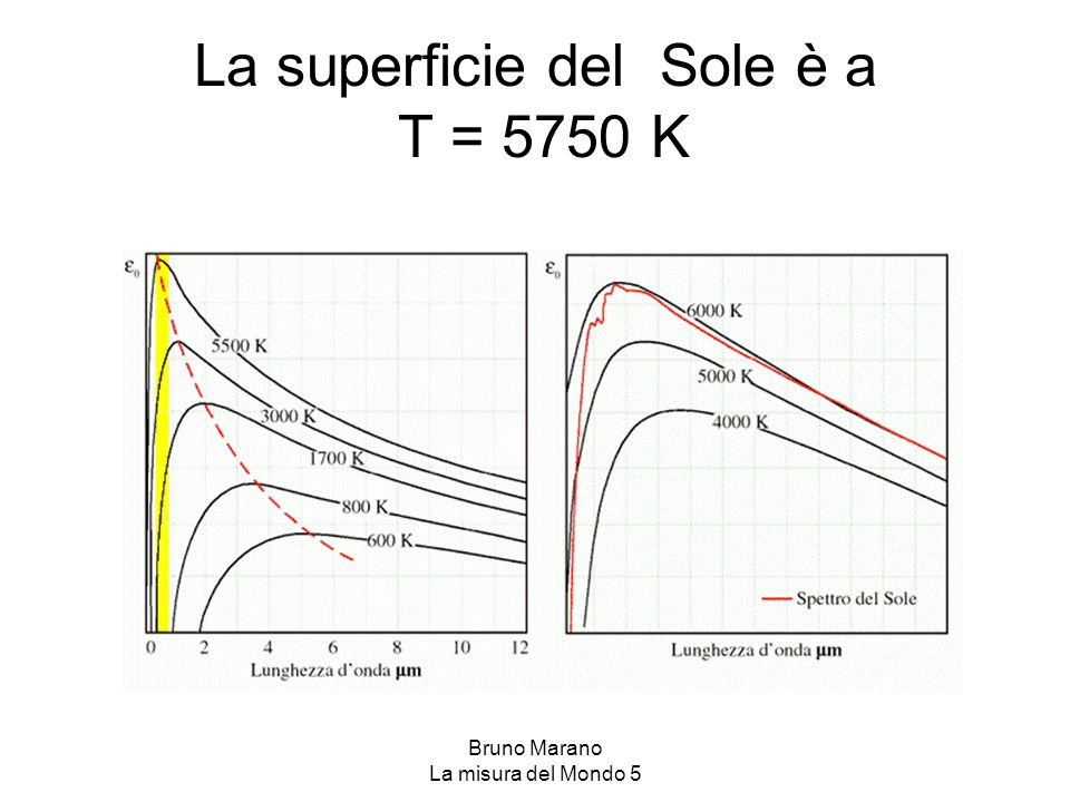La superficie del Sole è a T = 5750 K