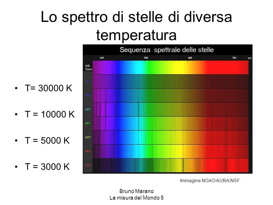 Lo spettro di stelle di diversa temperatura