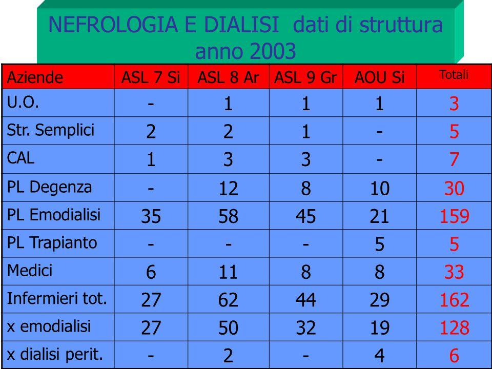NEFROLOGIA E DIALISI dati di struttura anno 2003