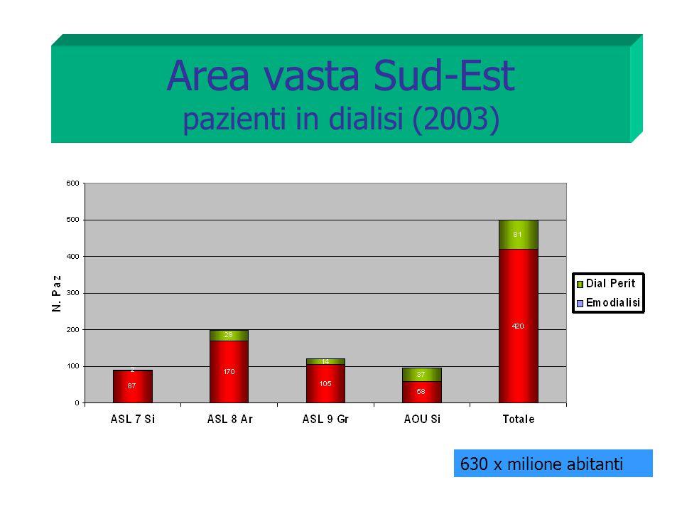 Area vasta Sud-Est pazienti in dialisi (2003)