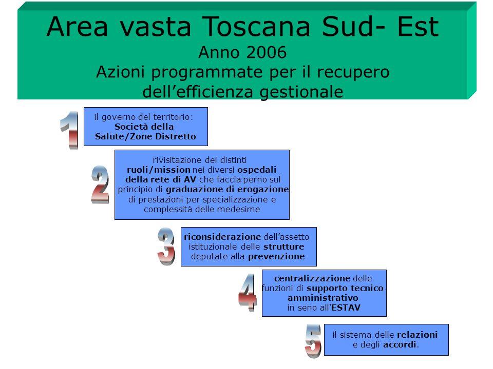 Area vasta Toscana Sud- Est