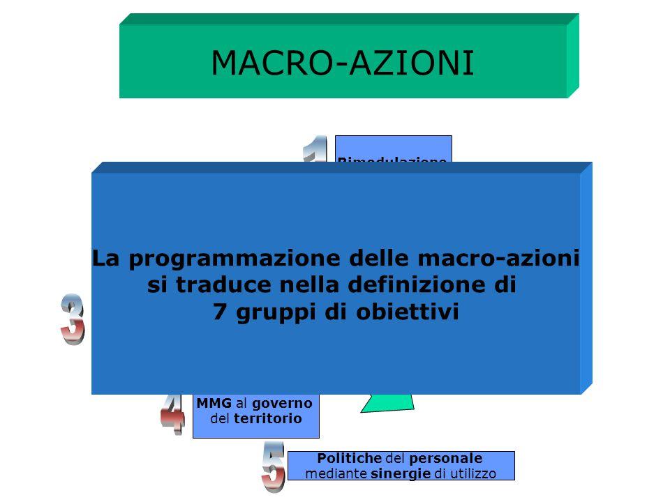 La programmazione delle macro-azioni si traduce nella definizione di