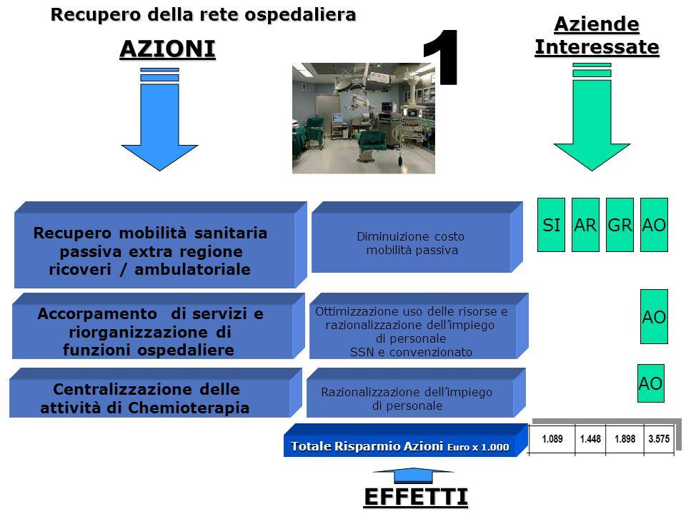 1 AZIONI EFFETTI Aziende Interessate Recupero della rete ospedaliera