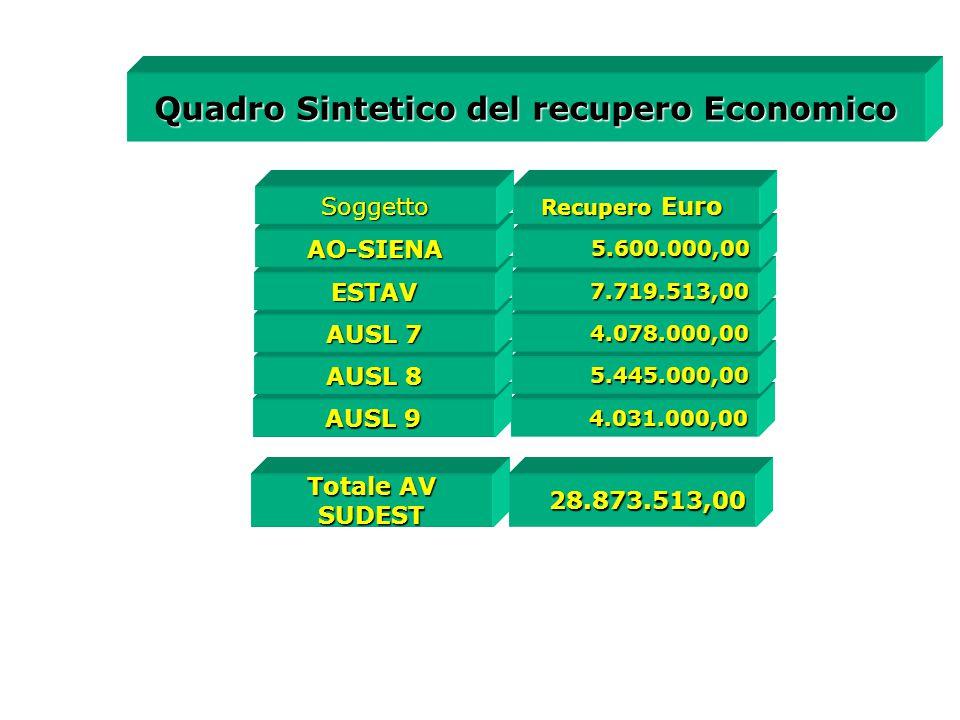 Quadro Sintetico del recupero Economico