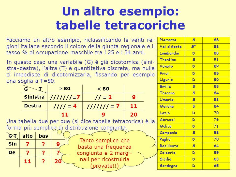 Un altro esempio: tabelle tetracoriche