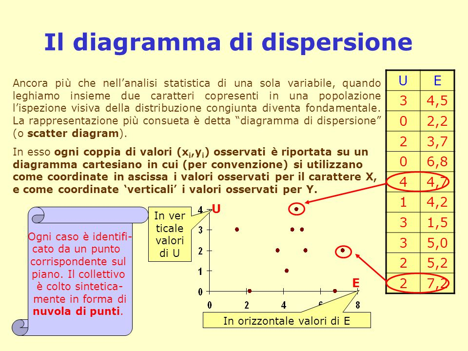 Il diagramma di dispersione