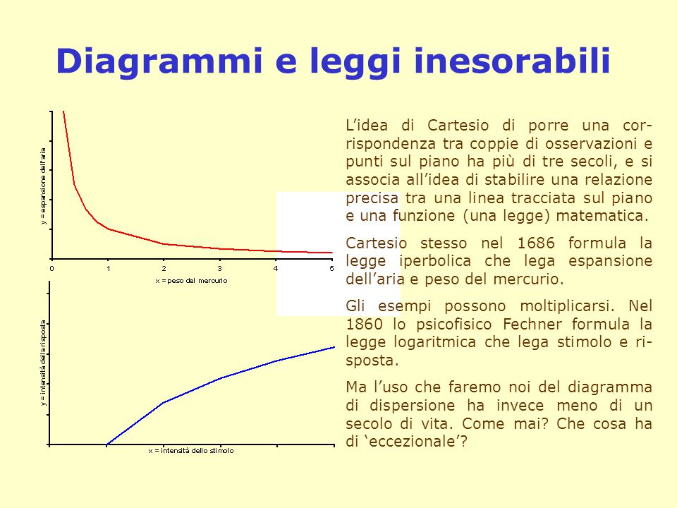 Diagrammi e leggi inesorabili