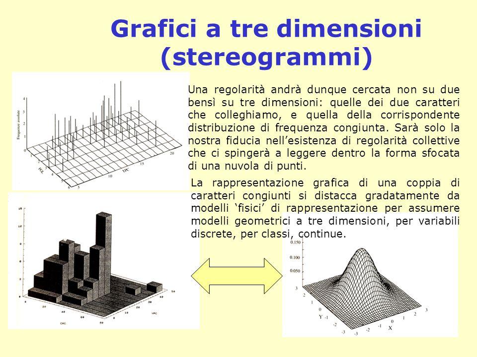 Grafici a tre dimensioni (stereogrammi)
