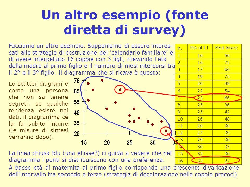 Un altro esempio (fonte diretta di survey)