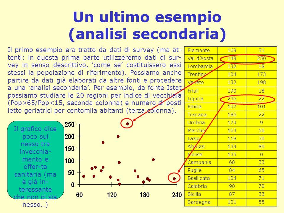 Un ultimo esempio (analisi secondaria)