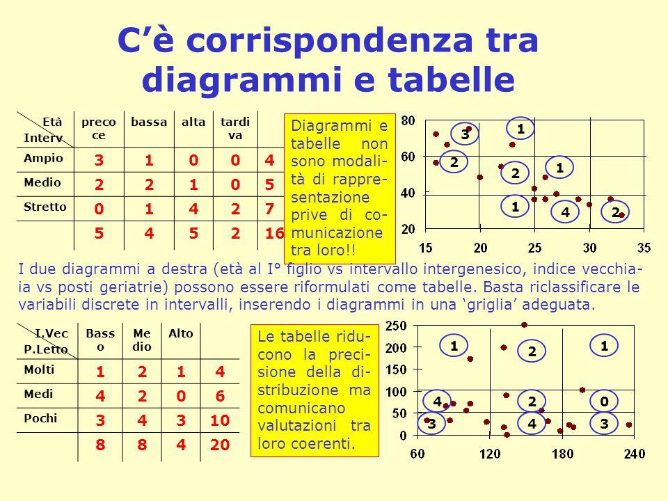 C'è corrispondenza tra diagrammi e tabelle
