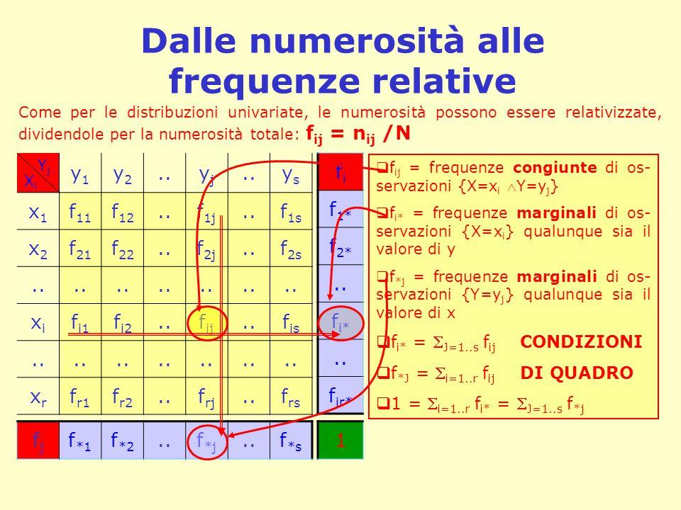 Dalle numerosità alle frequenze relative