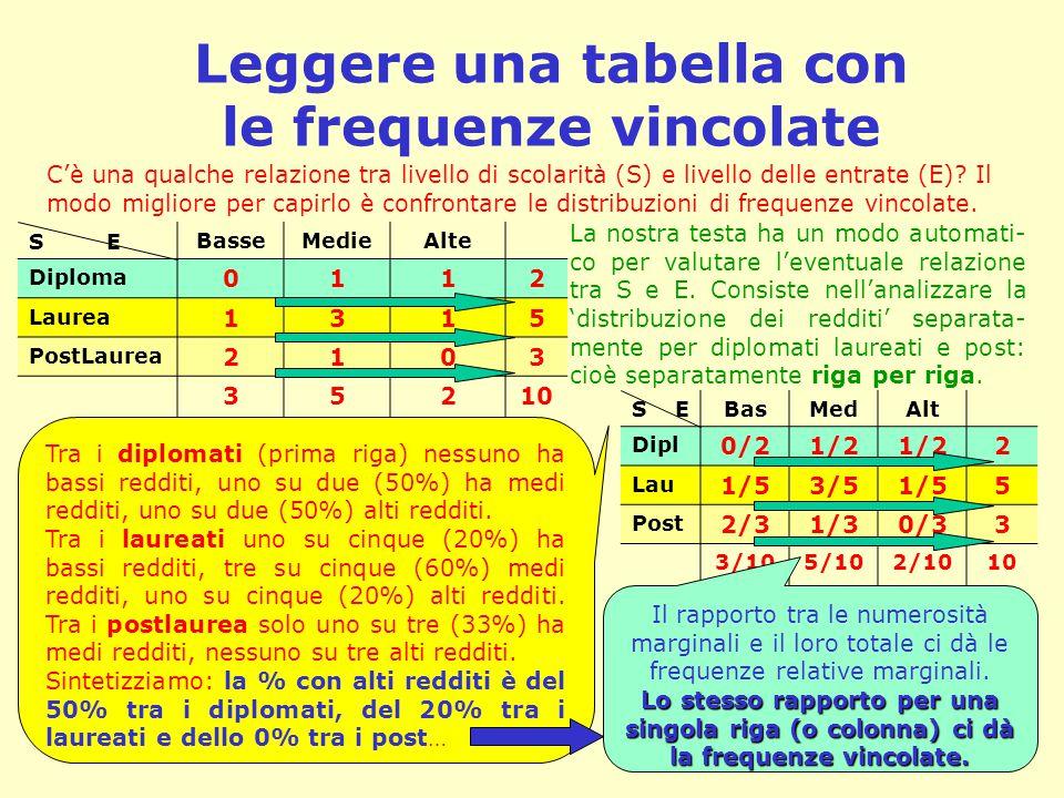 Leggere una tabella con le frequenze vincolate