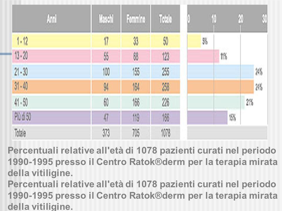 Percentuali relative all età di 1078 pazienti curati nel periodo 1990-1995 presso il Centro Ratok®derm per la terapia mirata della vitiligine.