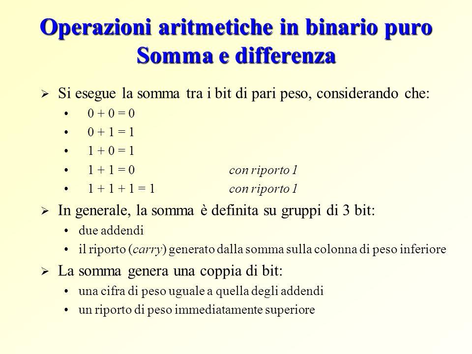 Operazioni aritmetiche in binario puro Somma e differenza