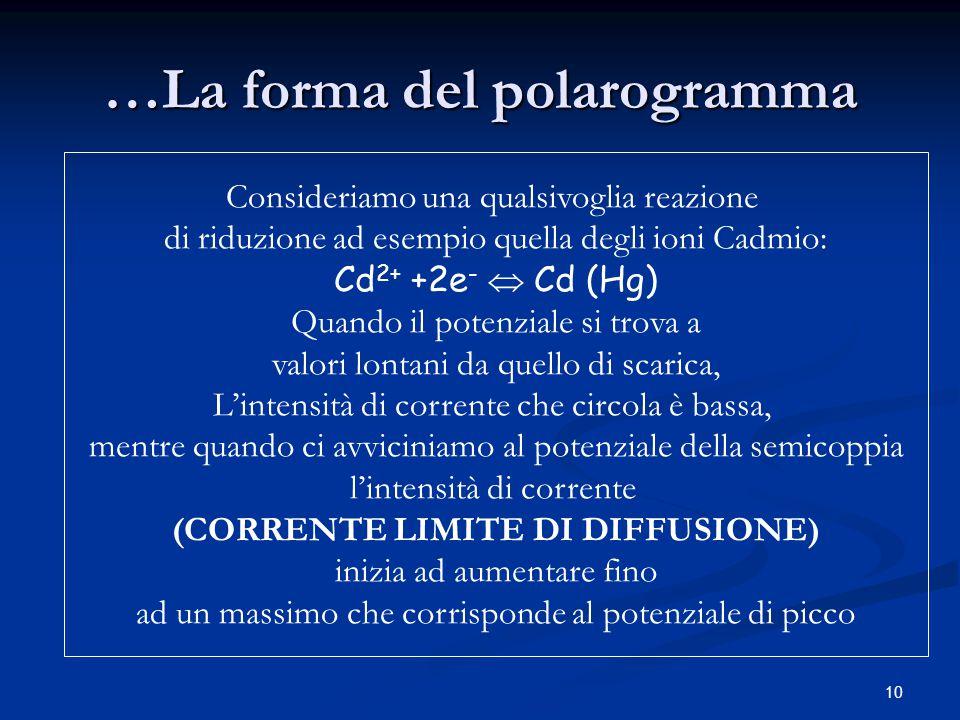 …La forma del polarogramma