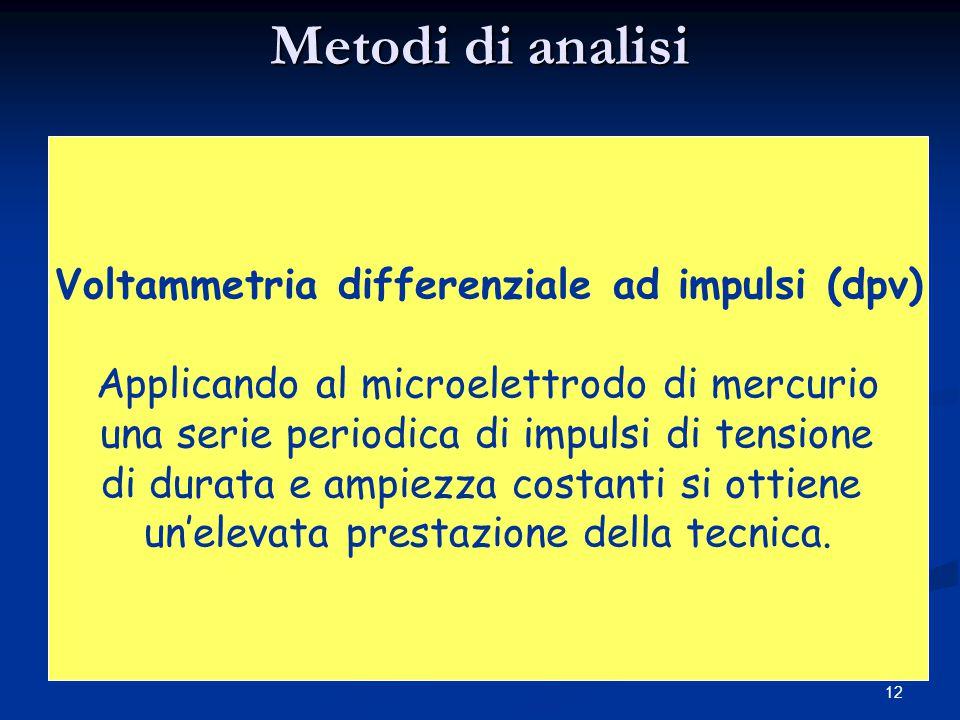 Metodi di analisi Voltammetria differenziale ad impulsi (dpv)