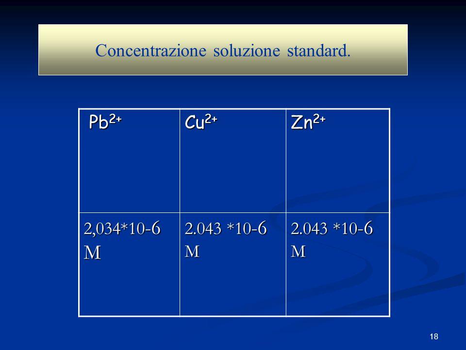 Concentrazione soluzione standard.