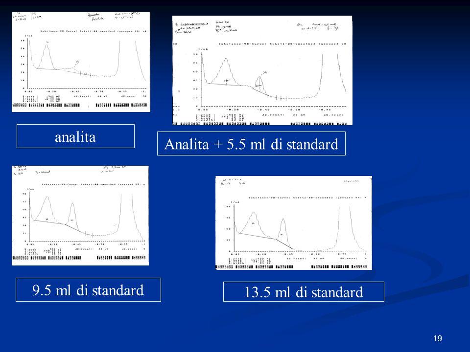 Analita + 5.5 ml di standard
