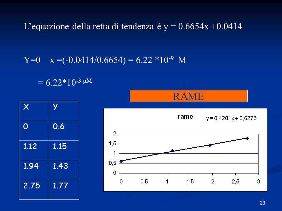 RAME L'equazione della retta di tendenza è y = 0.6654x +0.0414
