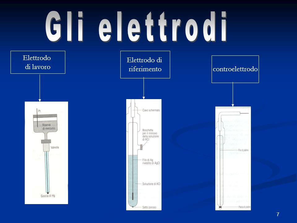 Gli elettrodi Elettrodo Elettrodo di di lavoro riferimento