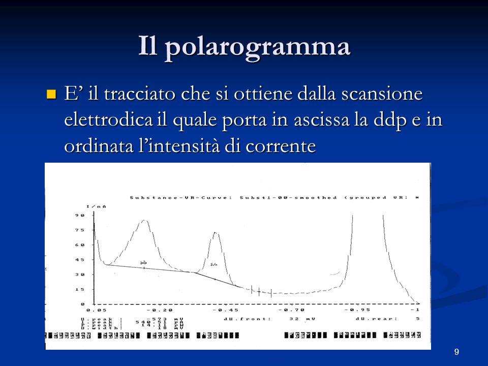 Il polarogramma E' il tracciato che si ottiene dalla scansione elettrodica il quale porta in ascissa la ddp e in ordinata l'intensità di corrente.