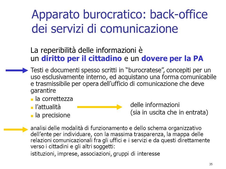 Apparato burocratico: back-office dei servizi di comunicazione