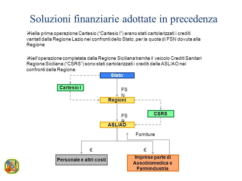 Personale e altri costi Imprese parte di Assobiomedica e Farmindustria