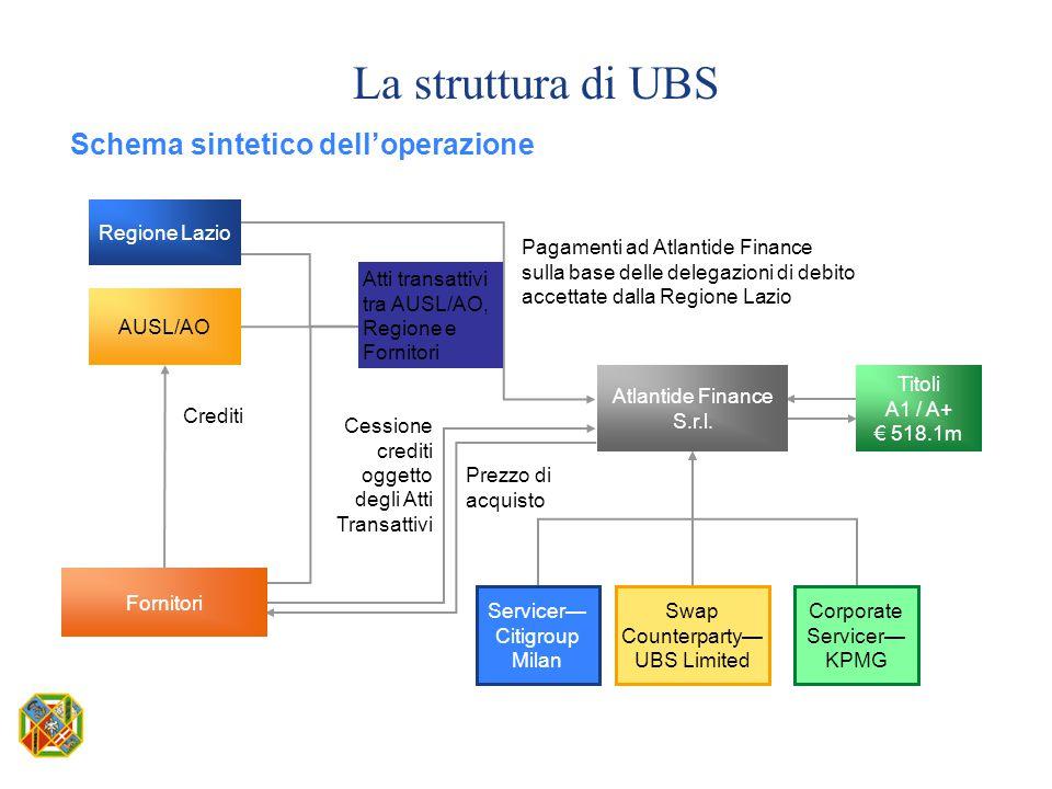 La struttura di UBS Schema sintetico dell'operazione Crediti